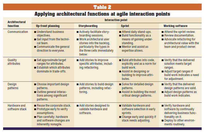 Agile Project Management Architecture